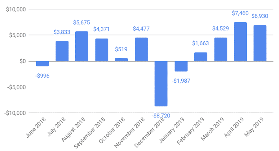 Compare the Balances