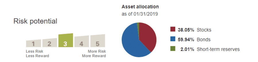 Vanguard Wellesley Income Fund Admiral Shares