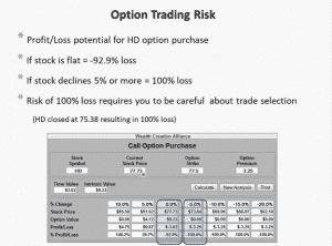 Option Trading Risk