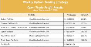 Chuck Hughes' weekly options trading profits