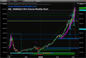 US STOCK MARKET ENTERS PARABOLIC PRICE MOVE