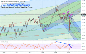 US DOLLAR HAS A LOT OF UPSIDE POTENTIAL