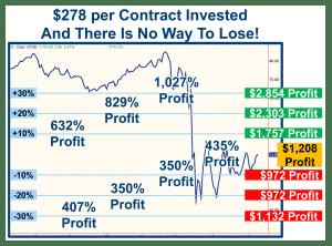 The Super-Power of Financial Invincibility