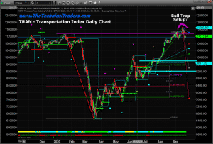 IS THE TRANSPORTATION INDEX SETTING UP A TOPPING PATTERN