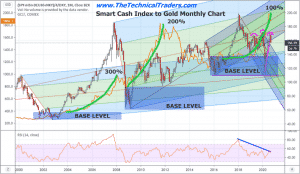 GOLD AND SILVER FOLLOW UP & FUTURE PREDICTIONS