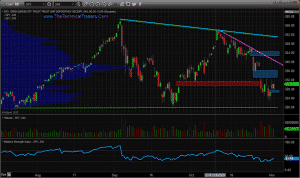 SPY CHANNELING LOWER AHEAD OF NOVEMBER 3 – WATCH FOR THIS SUPPORT LEVEL TODAY