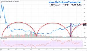 2000 anchor QQQ to Gold Ratio