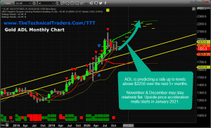 GOLD ADL MONTHLY CHART SUGGESTS $2250 TO $2350