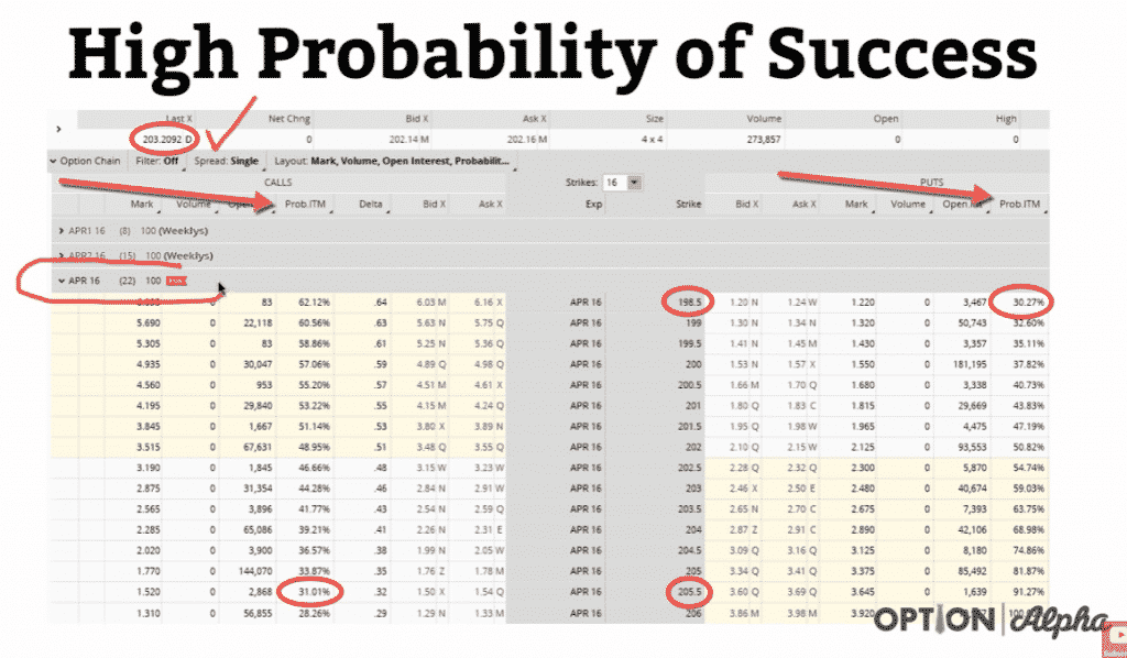 Probability of Success