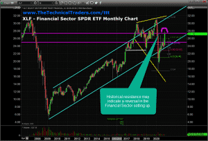 XLF MONTHLY DOUBLE TOP WARNS OF STRONG RESISTANCE