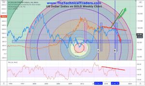 US DOLLAR INDEX VS. GOLD COMPARISON CHART