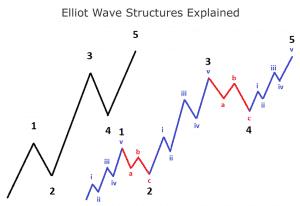 SIMPLE ELLIOT WAVE STRUCTURES EXPLAINED