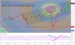 CUSTOM US STOCK MARKET INDEX CHART