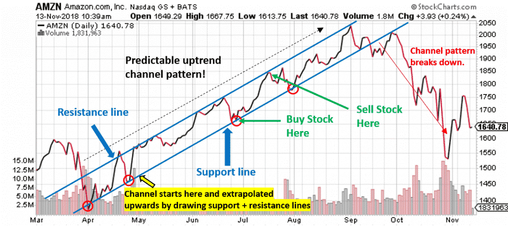 ascending channel pattern
