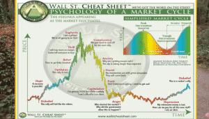 Bitcoin Market Cycles
