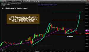 Gold features weakly chart