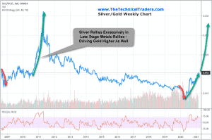 SILVER EXPLODES IN LATE-STAGE EXCESS RALLIES