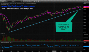 SPY MUST HOLD ABOVE SUPPORT